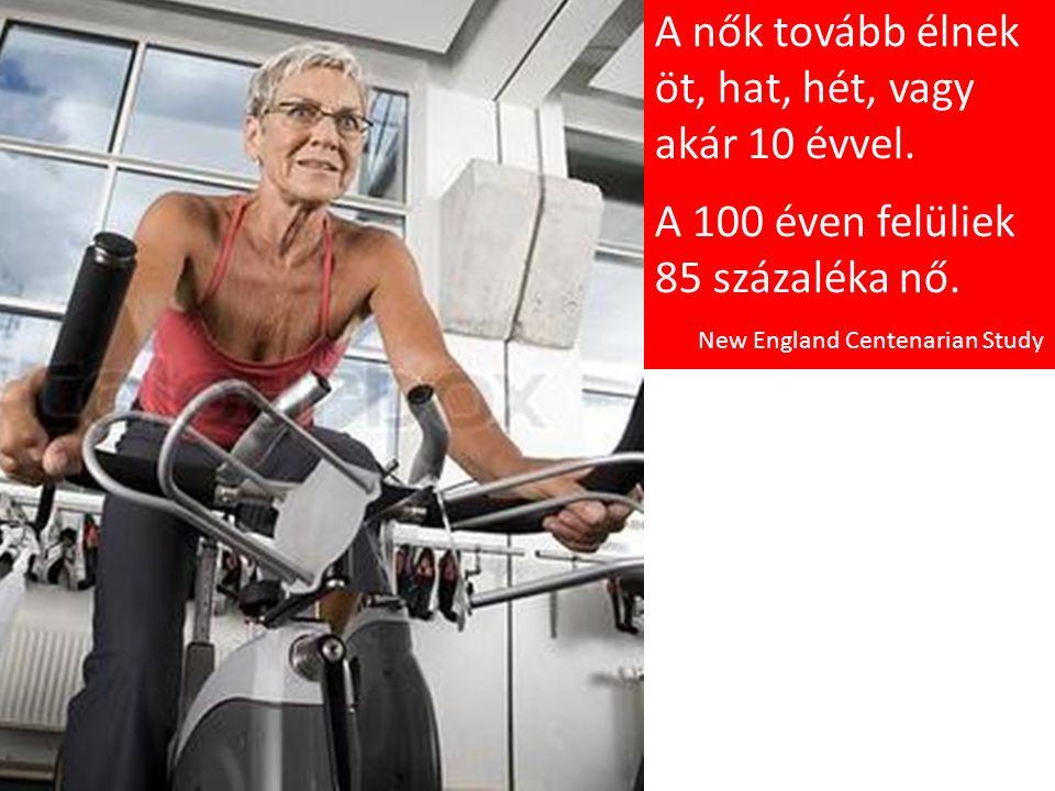 A nők tovább élnek öt, hat, hét, vagy akár 10 évvel.