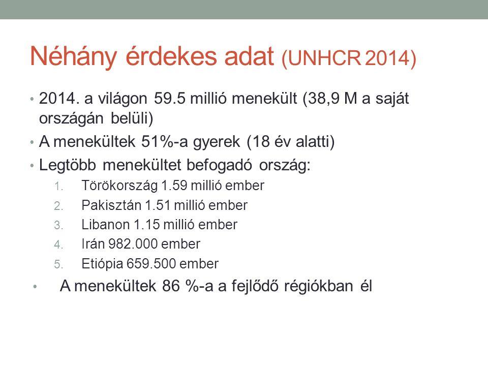 Néhány érdekes adat (UNHCR 2014) 2014. a világon 59.5 millió menekült (38,9 M a saját országán belüli) A menekültek 51%-a gyerek (18 év alatti) Legtöb