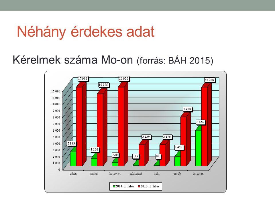 Néhány érdekes adat Kérelmek száma Mo-on (forrás: BÁH 2015)
