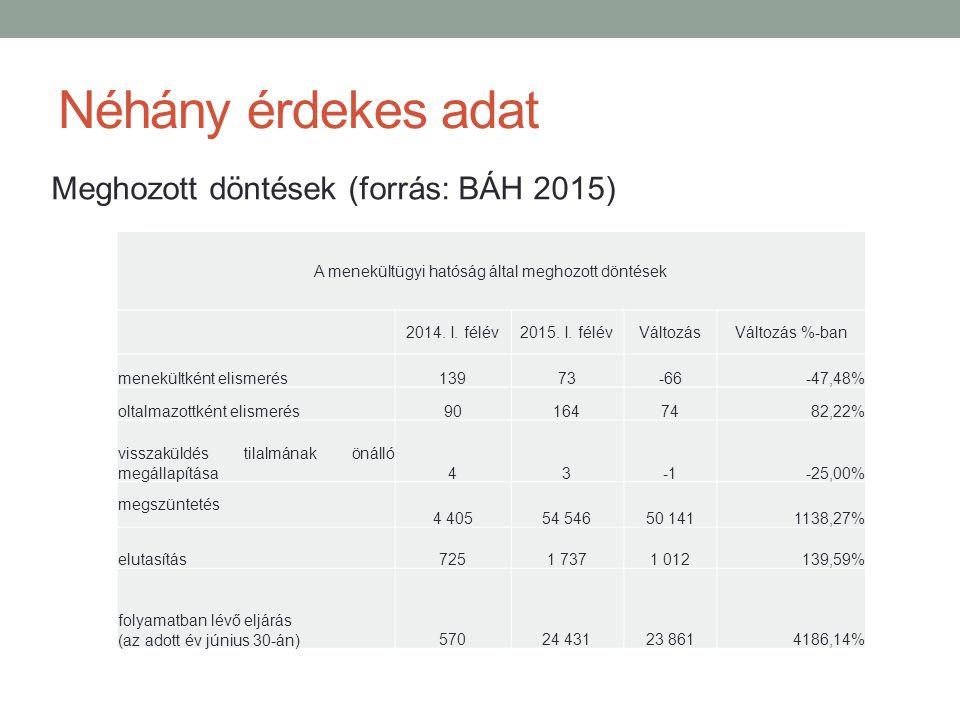Néhány érdekes adat Meghozott döntések (forrás: BÁH 2015) A menekültügyi hatóság által meghozott döntések 2014. I. félév2015. I. félévVáltozásVáltozás