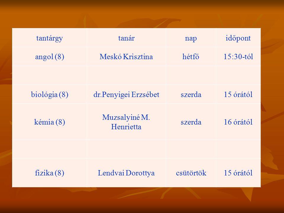 tantárgytanárnapidőpont angol (8)Meskó Krisztinahétfő15:30-tól biológia (8)dr.Penyigei Erzsébetszerda15 órától kémia (8) Muzsalyiné M. Henrietta szerd