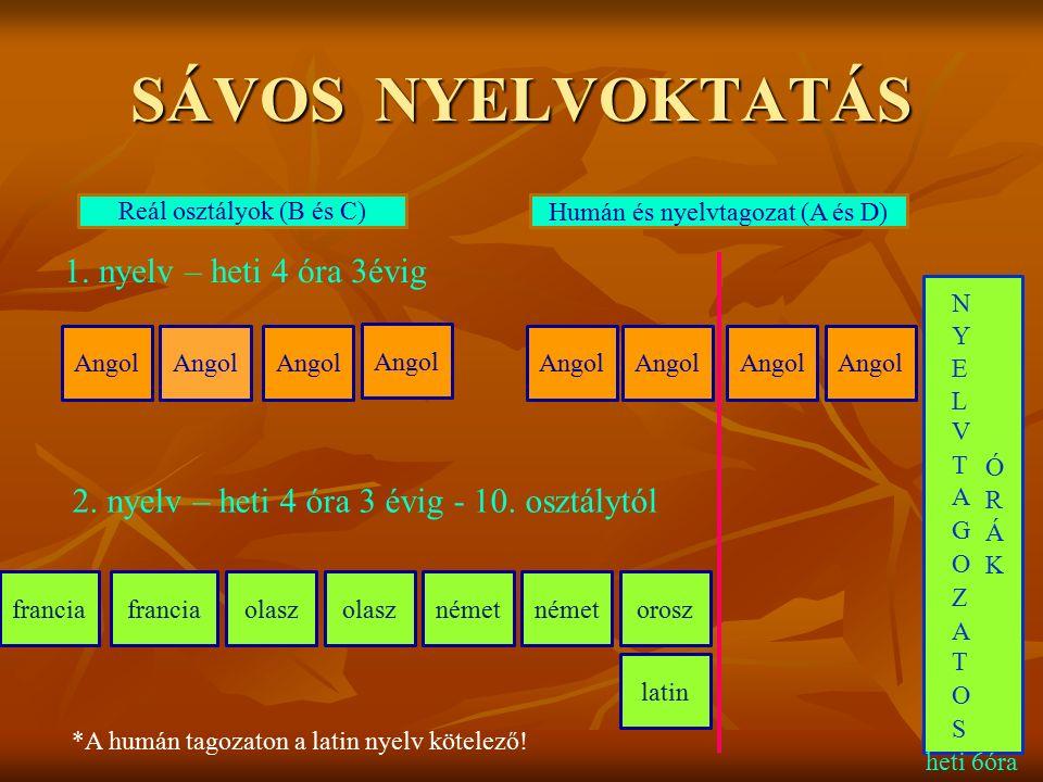 SÁVOS NYELVOKTATÁS Angol francia olasz német orosz Humán és nyelvtagozat (A és D)Reál osztályok (B és C) latin 1. nyelv – heti 4 óra 3évig 2. nyelv –
