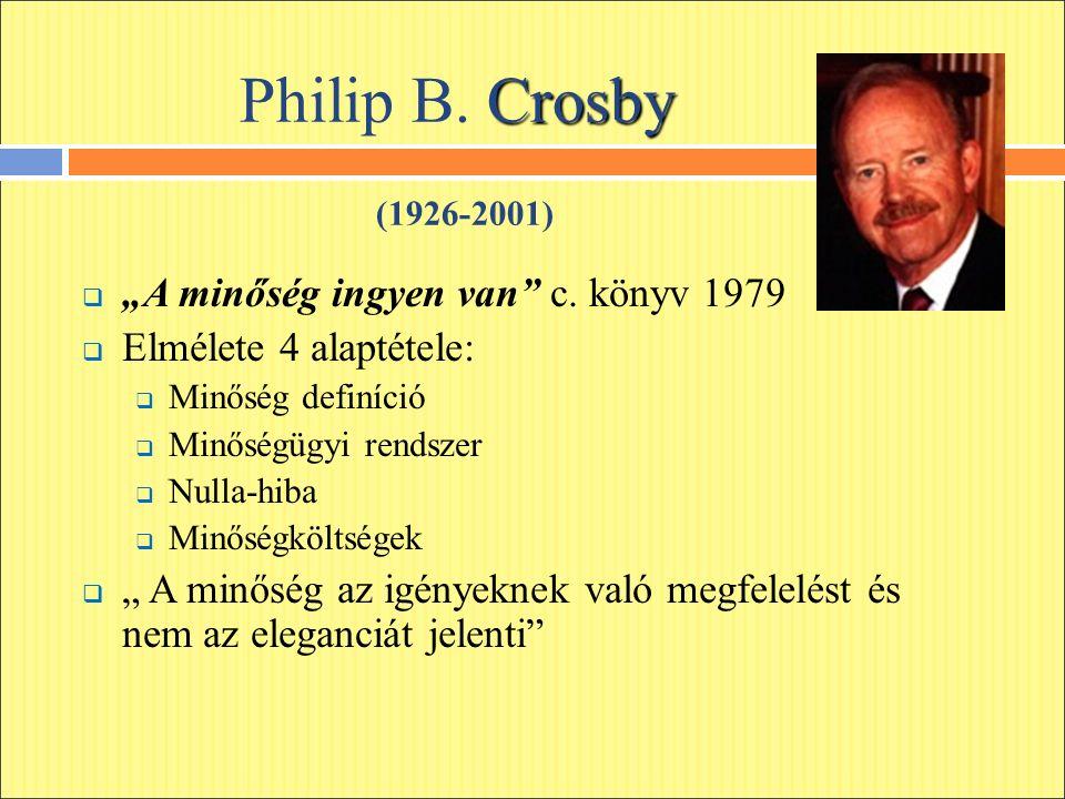 """Crosby Philip B. Crosby (1926-2001)  """"A minőség ingyen van"""" c. könyv 1979  Elmélete 4 alaptétele:  Minőség definíció  Minőségügyi rendszer  Nulla"""