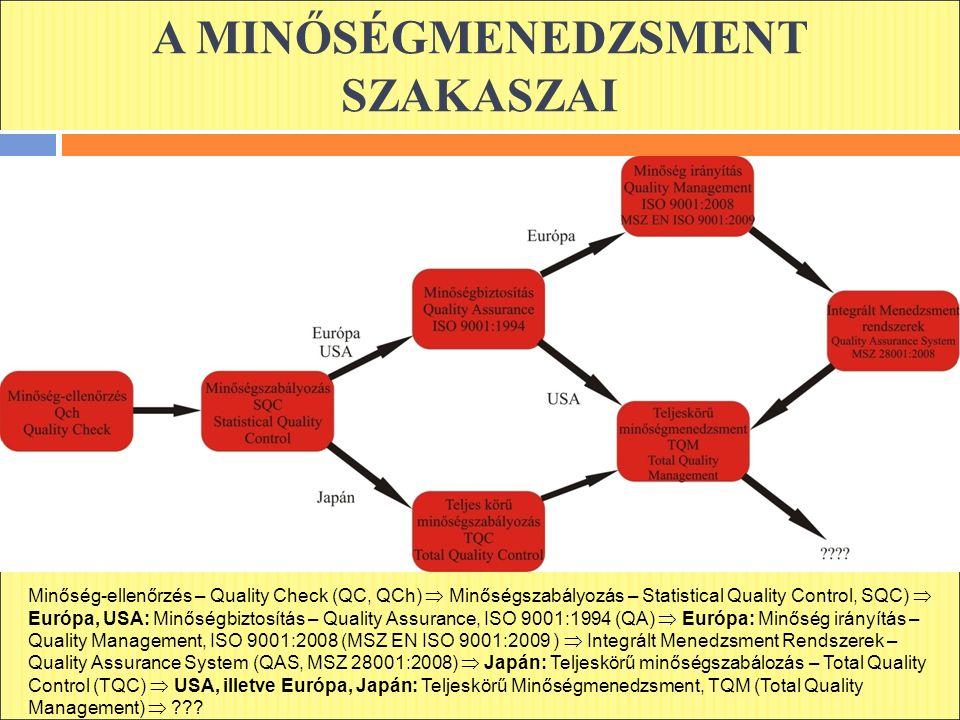 A MINŐSÉGMENEDZSMENT SZAKASZAI Minőség-ellenőrzés – Quality Check (QC, QCh)  Minőségszabályozás – Statistical Quality Control, SQC)  Európa, USA: Minőségbiztosítás – Quality Assurance, ISO 9001:1994 (QA)  Európa: Minőség irányítás – Quality Management, ISO 9001:2008 (MSZ EN ISO 9001:2009 )  Integrált Menedzsment Rendszerek – Quality Assurance System (QAS, MSZ 28001:2008)  Japán: Teljeskörű minőségszabálozás – Total Quality Control (TQC)  USA, illetve Európa, Japán: Teljeskörű Minőségmenedzsment, TQM (Total Quality Management) 
