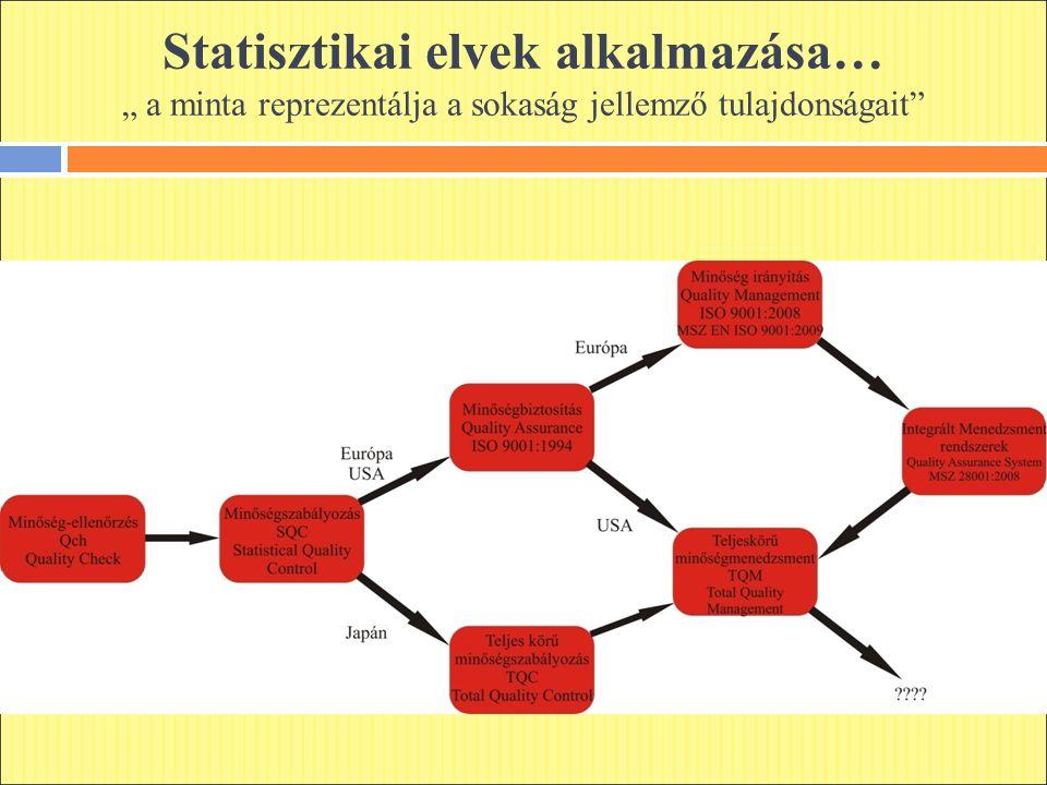 """Statisztikai elvek alkalmazása… """" a minta reprezentálja a sokaság jellemző tulajdonságait"""""""