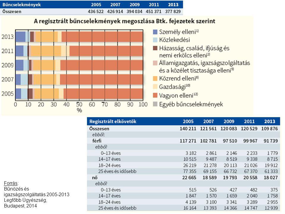 Forrás: Bűnözés és igazságszolgáltatás 2005-2013 Legfőbb Ügyészség, Budapest, 2014