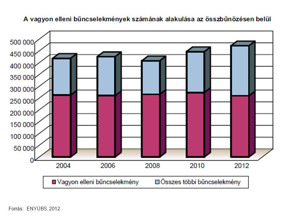 Forrás: ENYÜBS, 2012