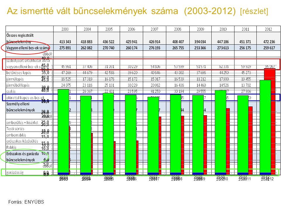 Az ismertté vált bűncselekmények száma (2003-2012) [részlet] Forrás: ENYÜBS