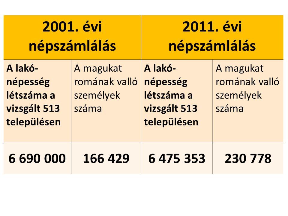 2001. évi népszámlálás 2011.