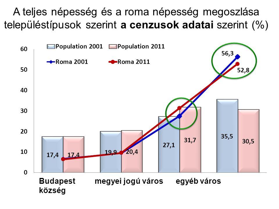 A teljes népesség és a roma népesség megoszlása településtípusok szerint a cenzusok adatai szerint (%) Budapestmegyei jogú város egyéb város község