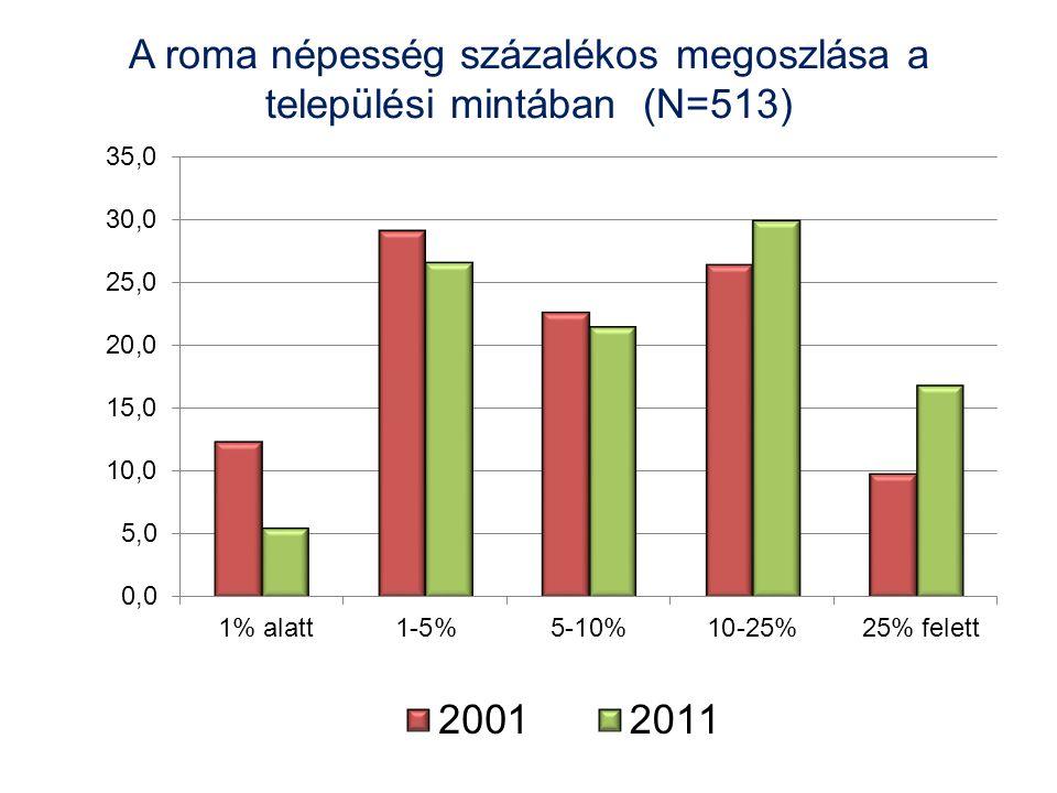 A roma népesség százalékos megoszlása a települési mintában (N=513)