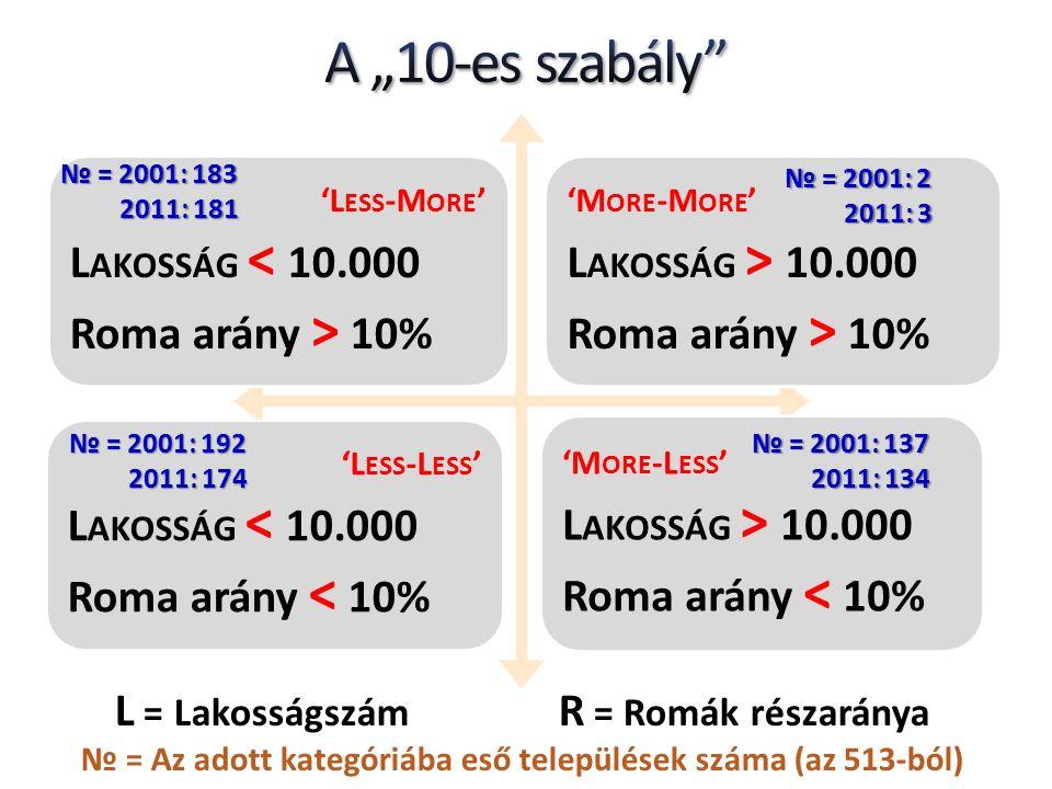 'M ORE -L ESS ' L AKOSSÁG > 10.000 Roma arány < 10% 'L ESS -M ORE ' L AKOSSÁG < 10.000 Roma arány > 10% 'L ESS -L ESS ' L AKOSSÁG < 10.000 Roma arány < 10% 'M ORE -M ORE ' L AKOSSÁG > 10.000 Roma arány > 10% L = Lakosságszám R = Romák részaránya № = Az adott kategóriába eső települések száma (az 513-ból) № = 2001: 183 2011: 181 2011: 181 № = 2001: 137 2011: 134 2011: 134 № = 2001: 2 2011: 3 2011: 3 № = 2001: 192 2011: 174 2011: 174