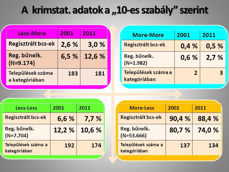 """A krimstat. adatok a """"10-es szabály szerint Less-More20012011 Regisztrált bcs-ek 2,6 %3,0 % Reg."""