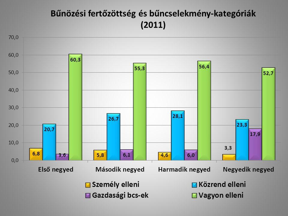 Bűnözési fertőzöttség és bűncselekmény-kategóriák (2011)
