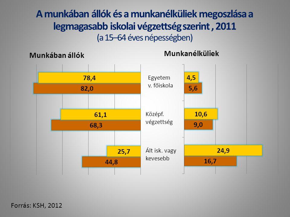 A munkában állók és a munkanélküliek megoszlása a legmagasabb iskolai végzettség szerint, 2011 (a 15–64 éves népességben) Forrás: KSH, 2012 Munkában állók Munkanélküliek Ált isk.