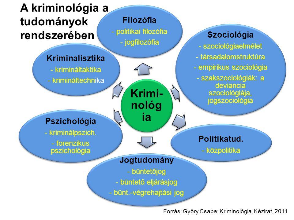 Krimi- nológi a Filozófia - politikai filozófia - jogfilozófia Szociológia - szociológiaelmélet - társadalomstruktúra - empirikus szociológia - szakszociológiák: a deviancia szociológiája, jogszociológia Politikatud.
