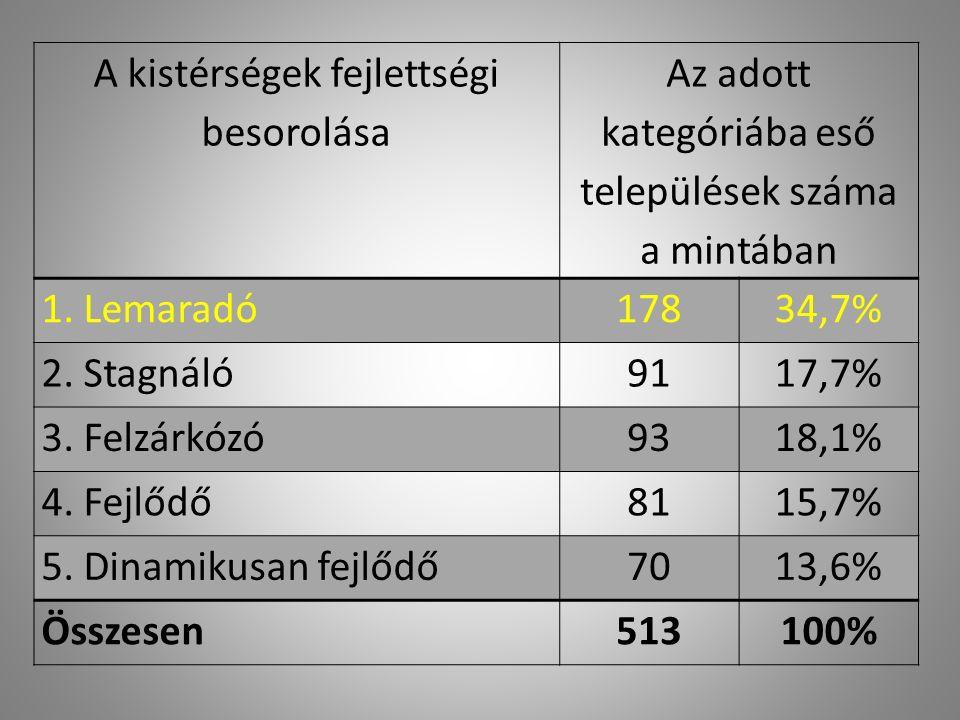 A kistérségek fejlettségi besorolása Az adott kategóriába eső települések száma a mintában 1.