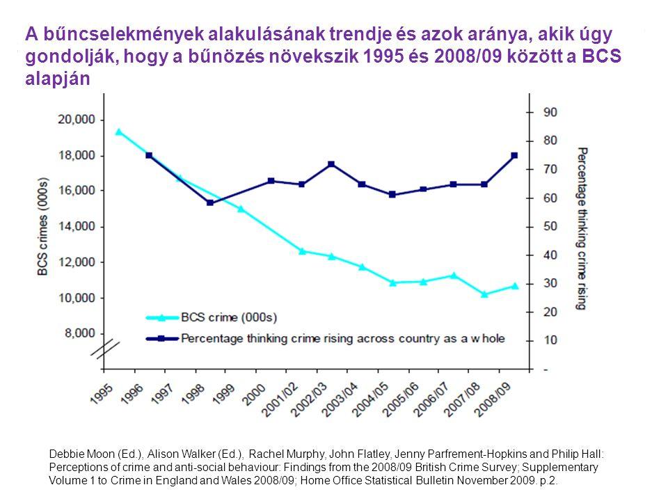 """Amit a bűnözésről tudunk: –A bűnözés az elmúlt évtizedben stabilizálódik –Kialakultak a piaci társadalmakra jellemző bűnözés sajátosságai –A bűnözési helyzet Magyarországon jobb, mint egyes nyugat-európai országokban –Csökken az erőszakkal szembeni tolerancia → emelkedik a regisztrált erőszakos bűncselekmények száma Amihez a bűnözéskezelést alakítjuk: A válságkezelő kriminálpolitika  """"hadiállapot fenntartása A bűnözéstől való félelemre reagál  büntetőjog-alkotási eszközökkel Viszonyítási pont = a polgárok szubjektív biztonságérzete Kiindulópont: romlik a bűnözési helyzet, terjed az erőszak, nincsen közbiztonság (""""what if scenario)"""