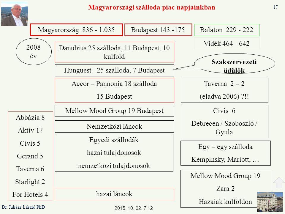 Magyarországi szálloda piac napjainkban Danubius 25 szálloda, 11 Budapest, 10 külföld Accor – Pannonia 18 szálloda 15 Budapest Taverna 2 – 2 (eladva 2006) !.
