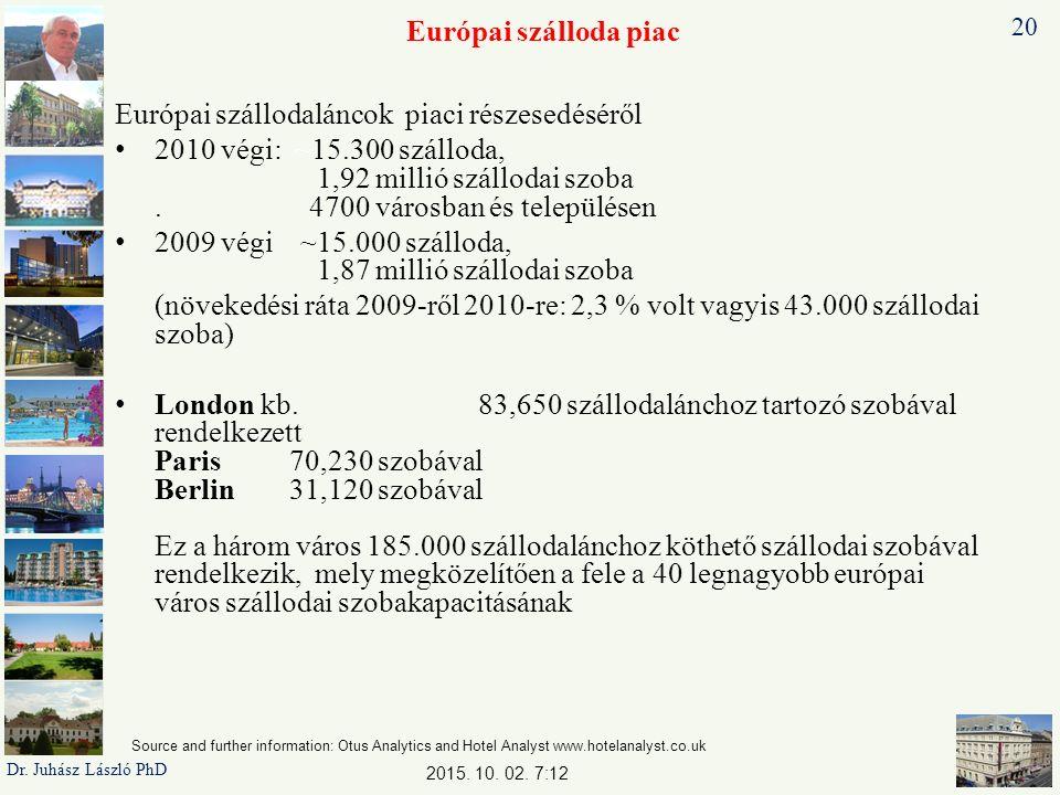 Európai szálloda piac Európai szállodaláncok piaci részesedéséről 2010 végi: ~15.300 szálloda, 1,92 millió szállodai szoba.