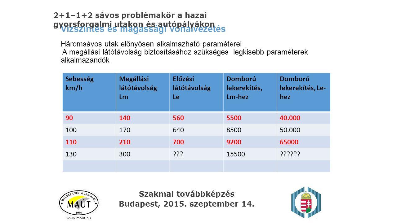 Szakmai továbbképzés Budapest, 2015. szeptember 14. Vízszintes és magassági vonalvezetés Háromsávos utak előnyösen alkalmazható paraméterei A megállás