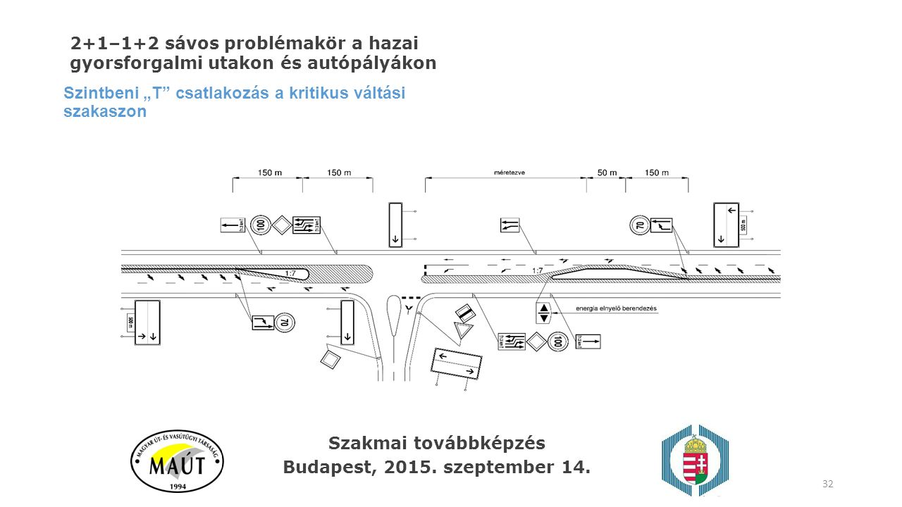 """Szintbeni """"T"""" csatlakozás a kritikus váltási szakaszon 32 Szakmai továbbképzés Budapest, 2015. szeptember 14. 2+1–1+2 sávos problémakör a hazai gyorsf"""