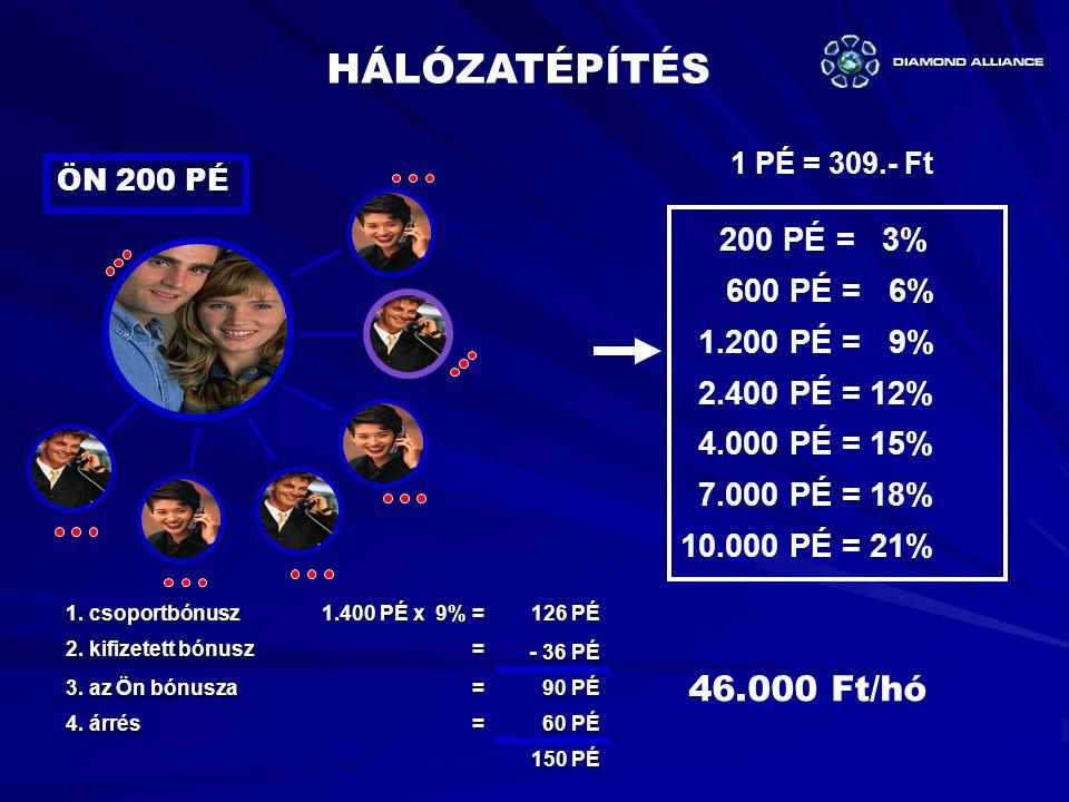1 PÉ = 309.- Ft HÁLÓZATÉPÍTÉS 1.csoportbónusz 1.400 PÉ x 9% = 126 PÉ 126 PÉ 2.