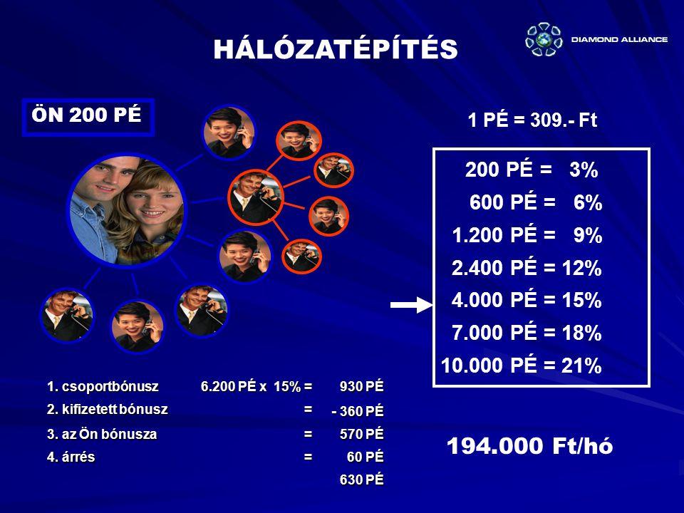 1.csoportbónusz 6.200 PÉ x 15% = 930 PÉ 930 PÉ 2.