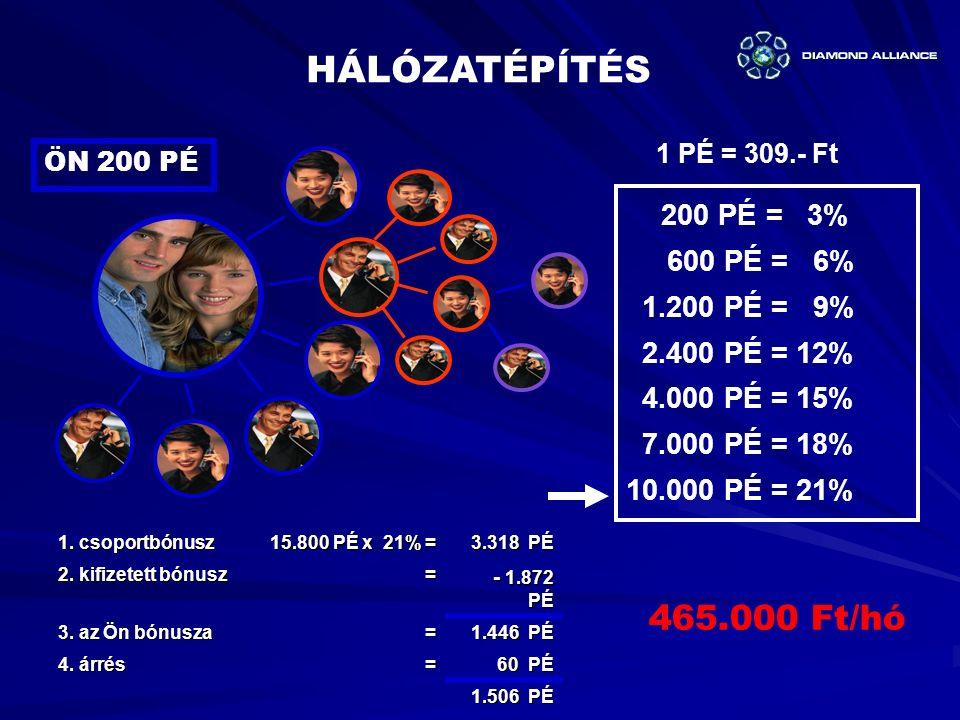1 PÉ = 309.- Ft ÖN 200 PÉ 1.csoportbónusz 15.800 PÉ x 21% = 3.318 PÉ 3.318 PÉ 2.