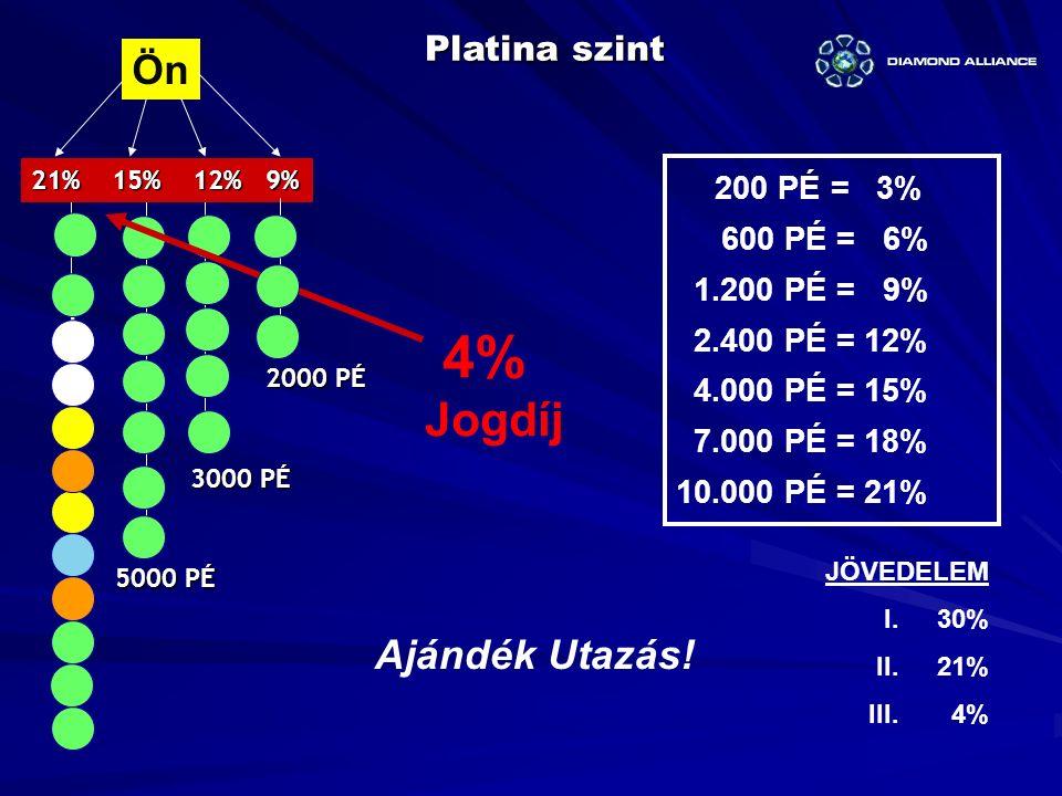 Ön Platina szint 21% 15% 12% 9% 4% Jogdíj 5000 PÉ 2000 PÉ 3000 PÉ JÖVEDELEM I.30% II.