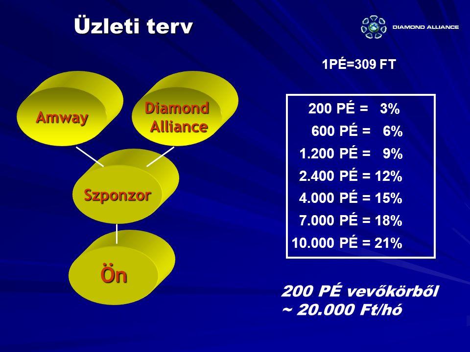 Diamond Alliance AllianceAmway Szponzor Ön 1PÉ=309 FT Üzleti terv 200 PÉ vevőkörből ~ 20.000 Ft/hó 200 PÉ = 3% 600 PÉ = 6% 1.200 PÉ = 9% 2.400 PÉ = 12% 4.000 PÉ = 15% 7.000 PÉ = 18% 10.000 PÉ = 21%