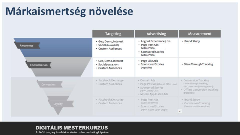 Márkaismertség növelése DIGITÁLIS MESTERKURZUS Az IAB Hungary és a Maksz közös online marketing képzése.