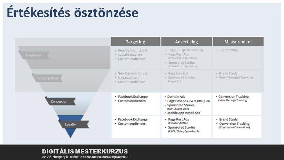Értékesítés ösztönzése DIGITÁLIS MESTERKURZUS Az IAB Hungary és a Maksz közös online marketing képzése.