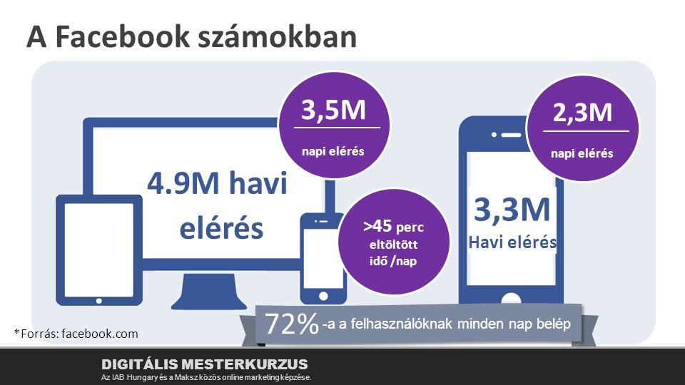 4.9M havi elérés 3,3M Havi elérés 3,5M napi elérés 2,3M napi elérés >45 perc eltöltött idő /nap -a a felhasználóknak minden nap belép 72% DIGITÁLIS MESTERKURZUS Az IAB Hungary és a Maksz közös online marketing képzése.