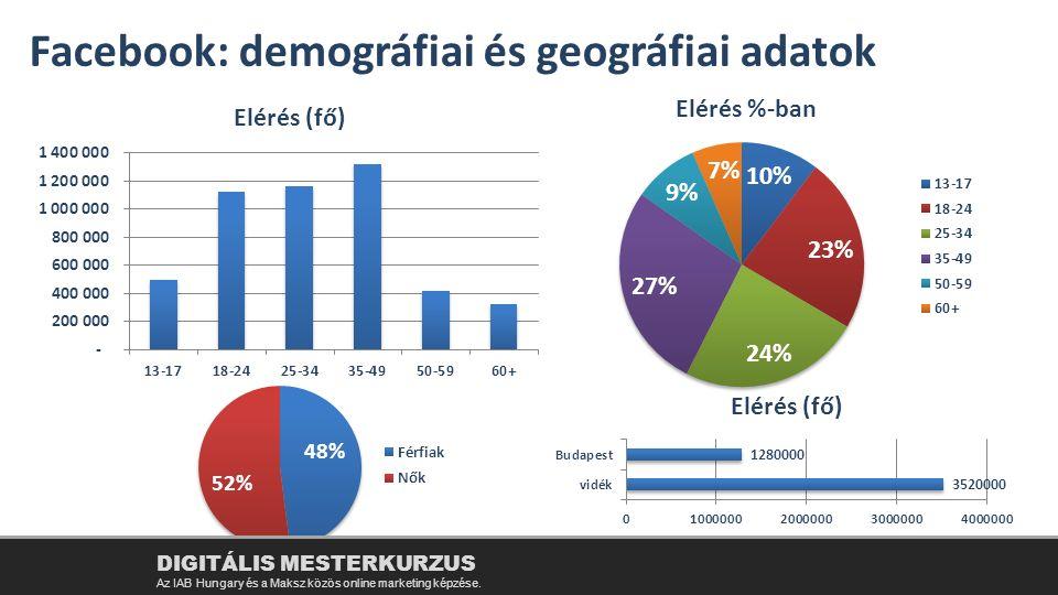 Facebook: demográfiai és geográfiai adatok DIGITÁLIS MESTERKURZUS Az IAB Hungary és a Maksz közös online marketing képzése.