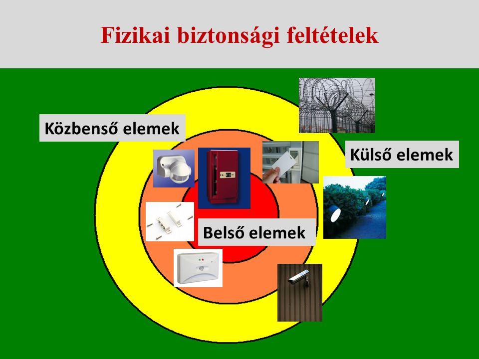 Fizikai biztonsági feltételek A fizikai biztonsági intézkedések célja: fizikai védelem a minősített adatra nem jogosult (illetéktelen) személyek minős