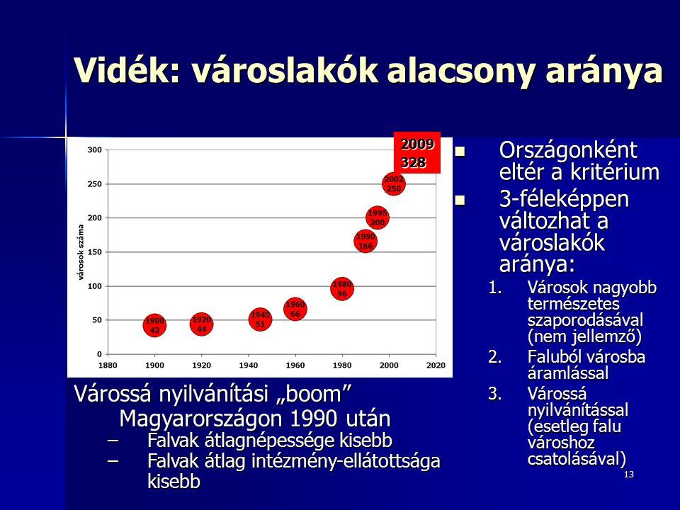 """13 Vidék: városlakók alacsony aránya Országonként eltér a kritérium Országonként eltér a kritérium 3-féleképpen változhat a városlakók aránya: 3-féleképpen változhat a városlakók aránya: 1.Városok nagyobb természetes szaporodásával (nem jellemző) 2.Faluból városba áramlással 3.Várossá nyilvánítással (esetleg falu városhoz csatolásával) 2009328 Várossá nyilvánítási """"boom Magyarországon 1990 után –Falvak átlagnépessége kisebb –Falvak átlag intézmény-ellátottsága kisebb"""