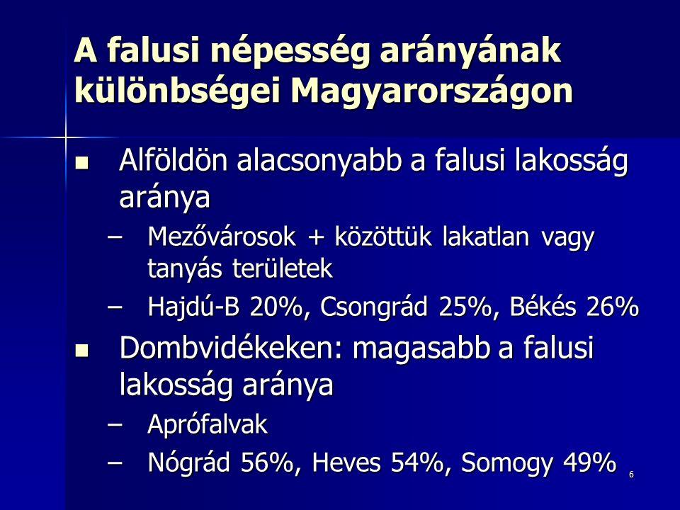 6 A falusi népesség arányának különbségei Magyarországon Alföldön alacsonyabb a falusi lakosság aránya Alföldön alacsonyabb a falusi lakosság aránya –Mezővárosok + közöttük lakatlan vagy tanyás területek –Hajdú-B 20%, Csongrád 25%, Békés 26% Dombvidékeken: magasabb a falusi lakosság aránya Dombvidékeken: magasabb a falusi lakosság aránya –Aprófalvak –Nógrád 56%, Heves 54%, Somogy 49%