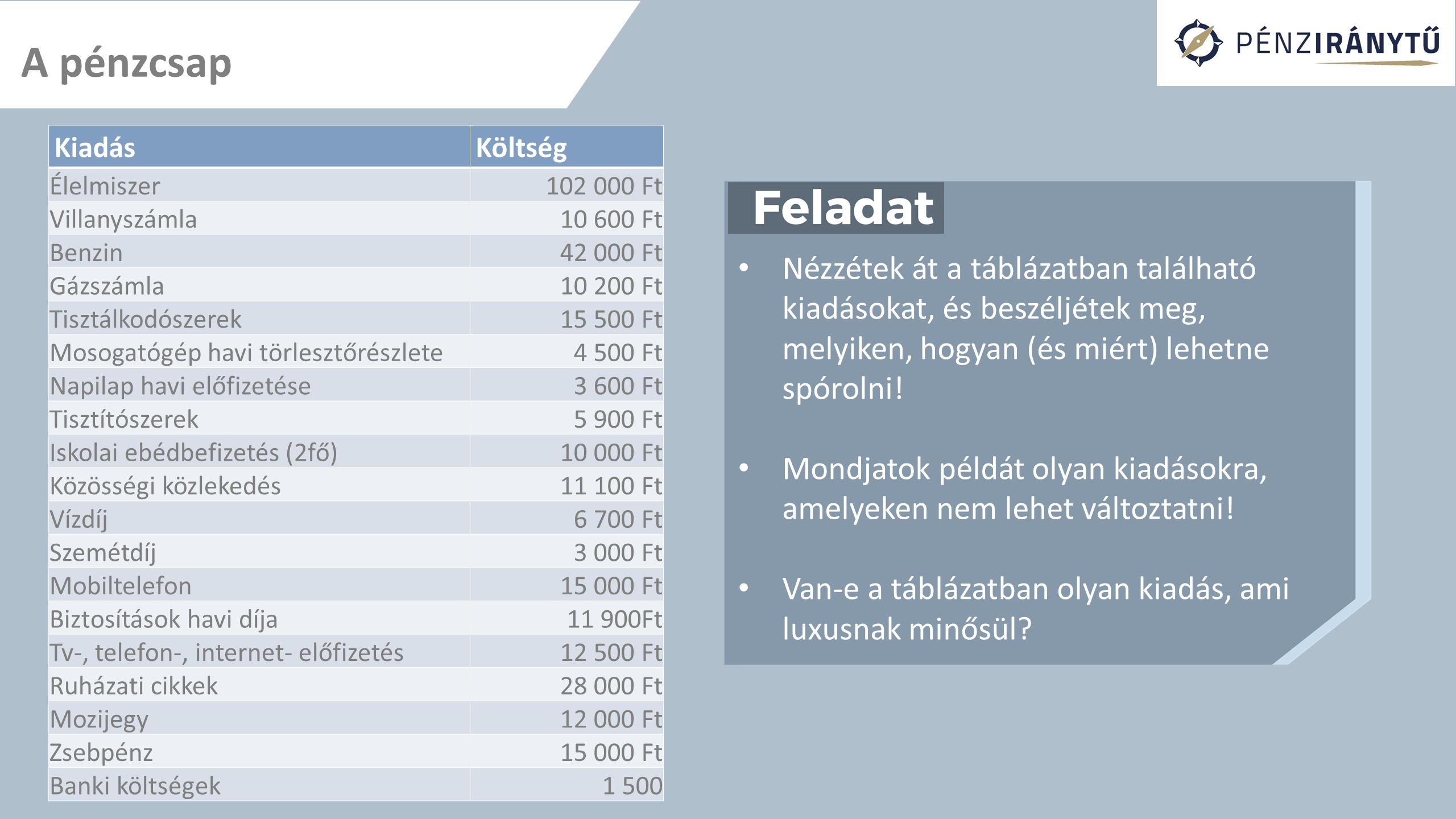A pénzcsap Rendszerezzétek a család kiadásait a KSH-csoportosítása szerint.