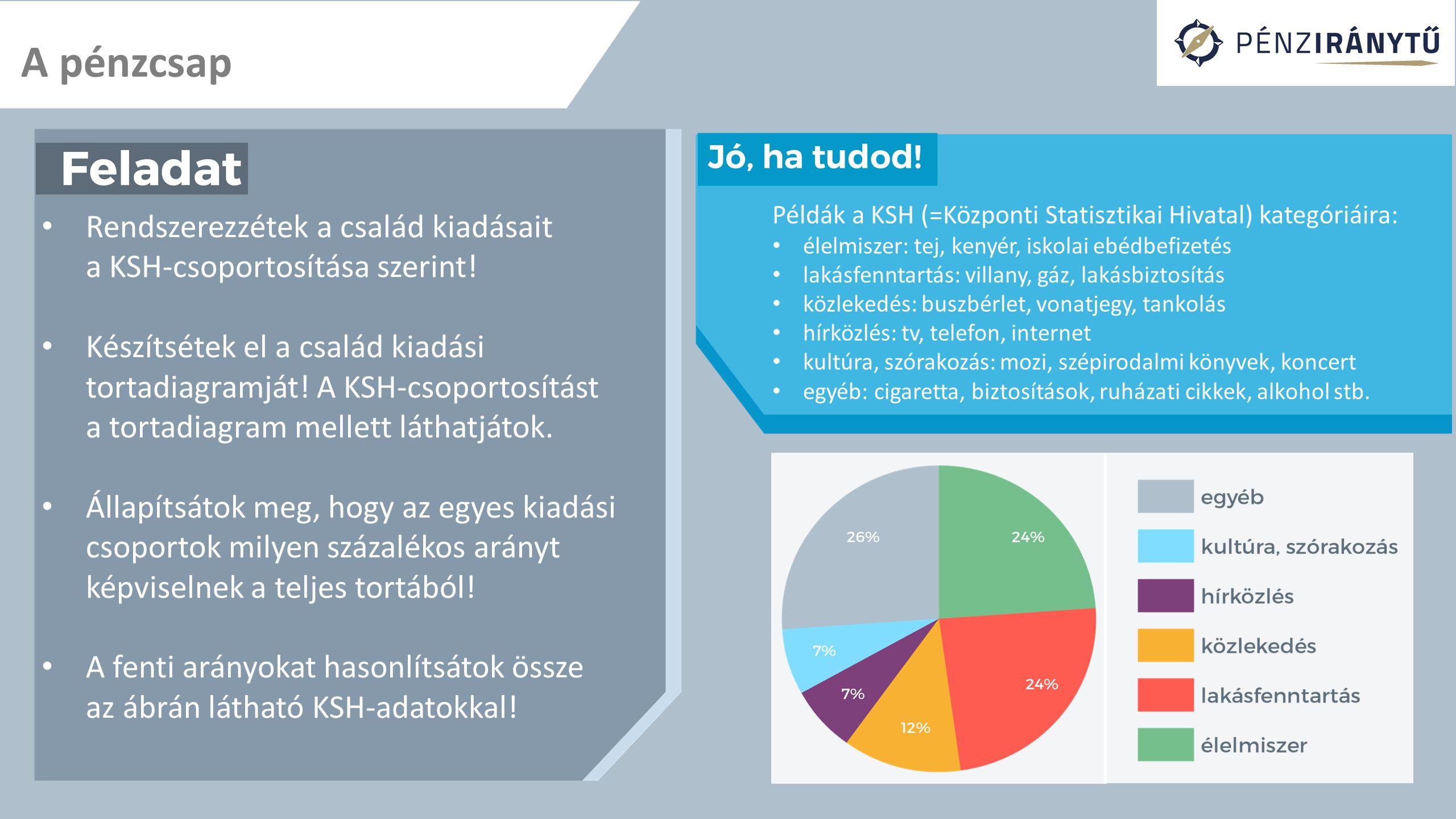 A pénzcsap Rendszerezzétek a család kiadásait a KSH-csoportosítása szerint! Készítsétek el a család kiadási tortadiagramját! A KSH-csoportosítást a to