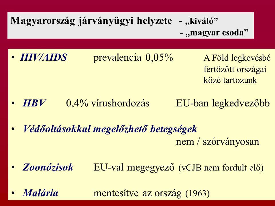 """Magyarország járványügyi helyzete - """"kiváló"""" - """"magyar csoda"""" HIV/AIDSprevalencia 0,05% A Föld legkevésbé fertőzött országai közé tartozunk HBV0,4% ví"""