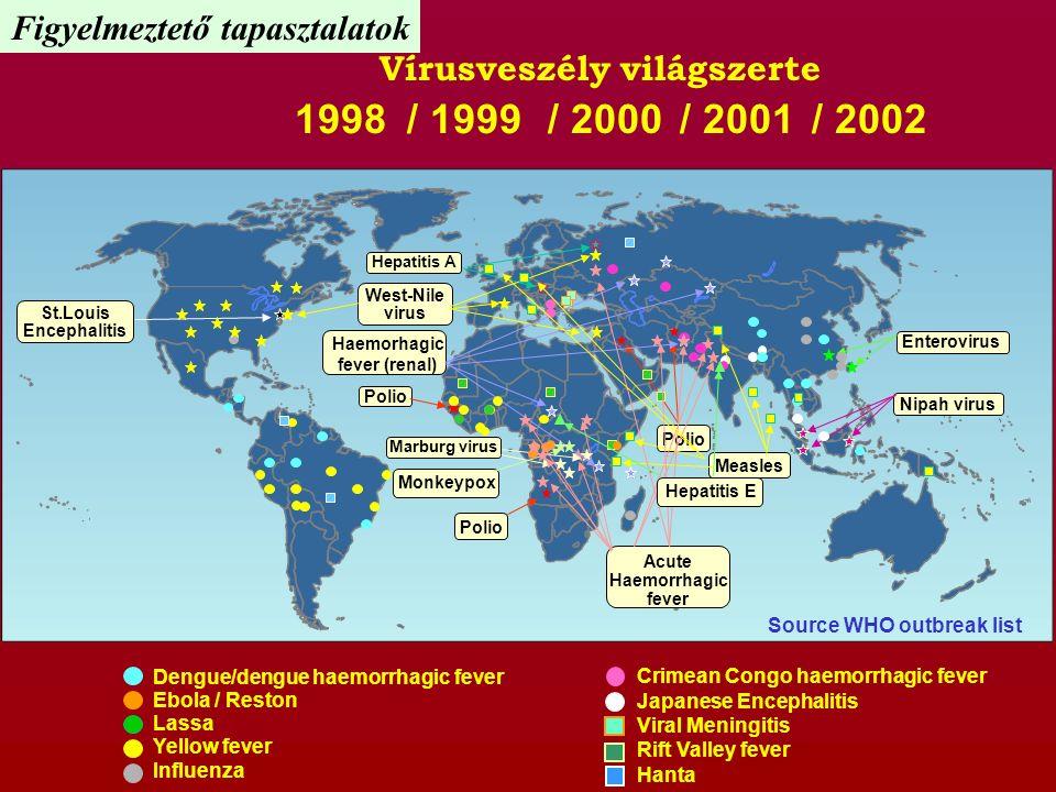 Dengue/dengue haemorrhagic fever Ebola / Reston Lassa Yellow fever Influenza Crimean Congo haemorrhagic fever Japanese Encephalitis Viral Meningitis R