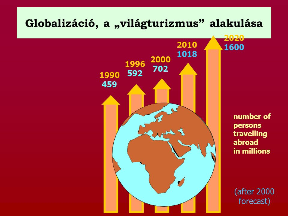 """Globalizáció, a """"világturizmus"""" alakulása 1990 459 1996 592 2000 702 2010 1018 2020 1600 (after 2000 forecast) number of persons travelling abroad in"""