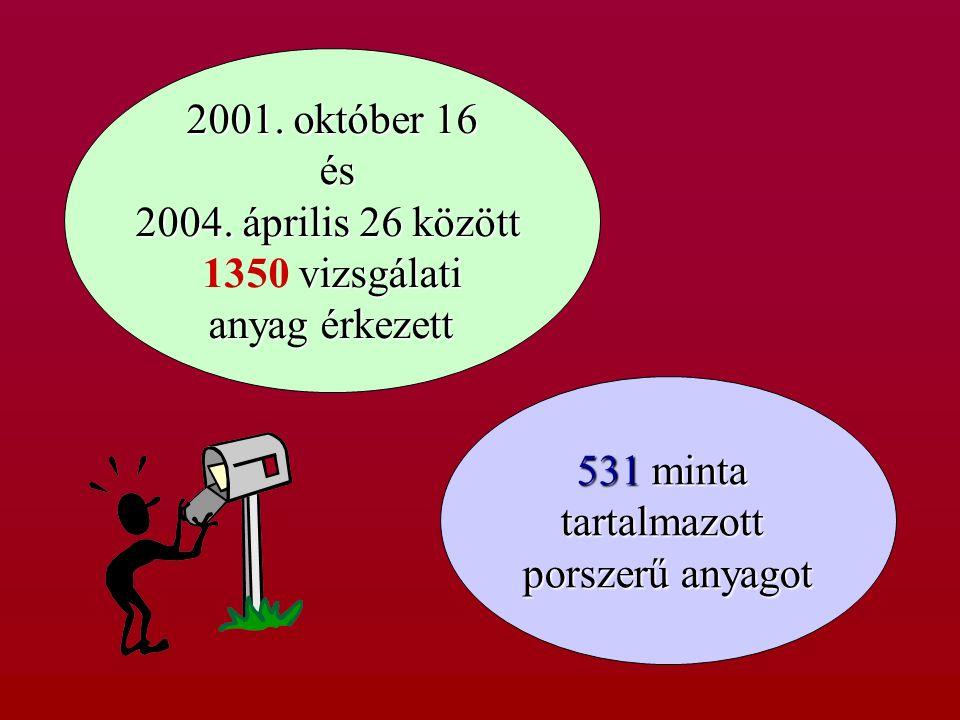 2001. október 16 és és 2004. április 26 között vizsgálati 1350 vizsgálati anyag érkezett anyag érkezett 531 minta tartalmazott porszerű anyagot