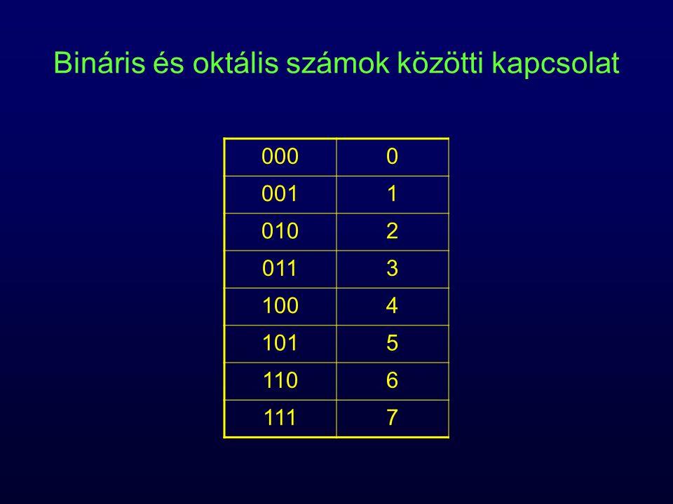Bináris és oktális számok közötti kapcsolat 0000 0011 0102 0113 1004 1015 1106 1117