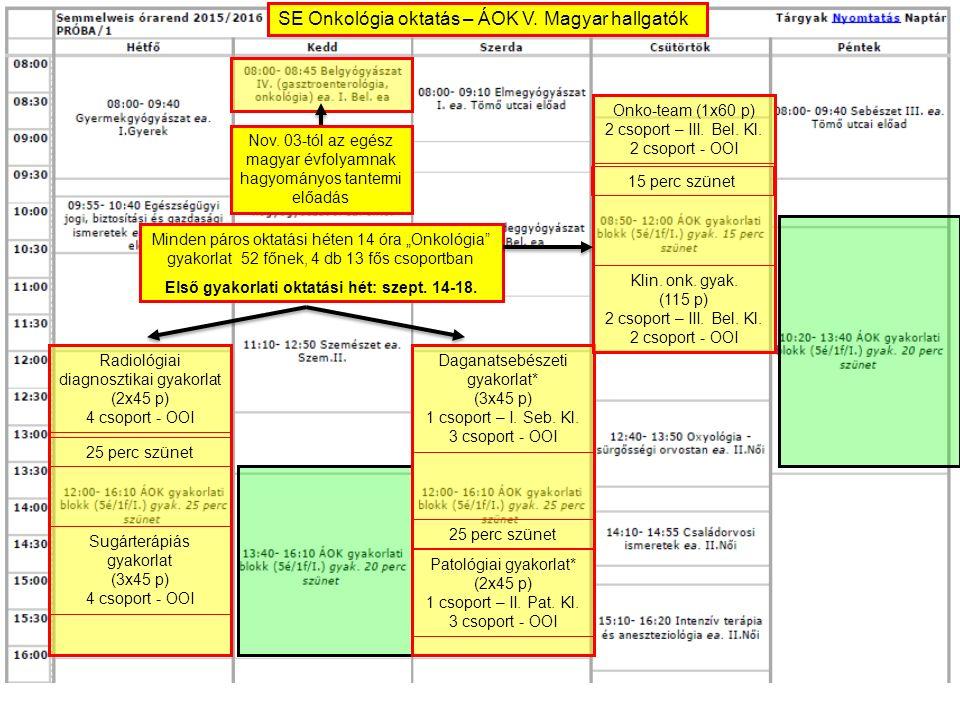 """Nov. 03-tól az egész magyar évfolyamnak hagyományos tantermi előadás Minden páros oktatási héten 14 óra """"Onkológia"""" gyakorlat 52 főnek, 4 db 13 fős cs"""