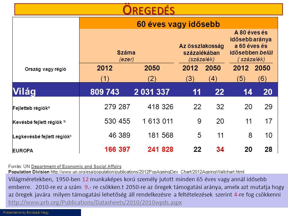 Presentation by Boldizsár Nagy Ö REGEDÉS 60 éves vagy idősebb Száma Az összlakosság százalékában A 80 éves és idősebb aránya a 60 éves és idősebben belül (ezer) (százalék) Ország vagy régió 20122050 20122050 20122050 (1)(2) (3)(4) (5)(6) Világ 809 7432 031 337 1122 1420 Fejletteb régiók a 279 287418 32622322029 Kevésbé fejlett régiók b 530 4551 613 0119201117 Legkevésbé fejlett régiók c 46 389181 568511810 EUROPA 166 397241 828 2234 2028 Forrás: UN Department of Economic and Social Affairs Population Division http://www.un.org/esa/population/publications/2012PopAgeingDev_Chart/2012AgeingWallchart.htmlDepartment of Economic and Social Affairs Világméretekben, 1950-ben 12 munkaképes korú személy jutott minden 65 éves vagy annál idősebb emberre.