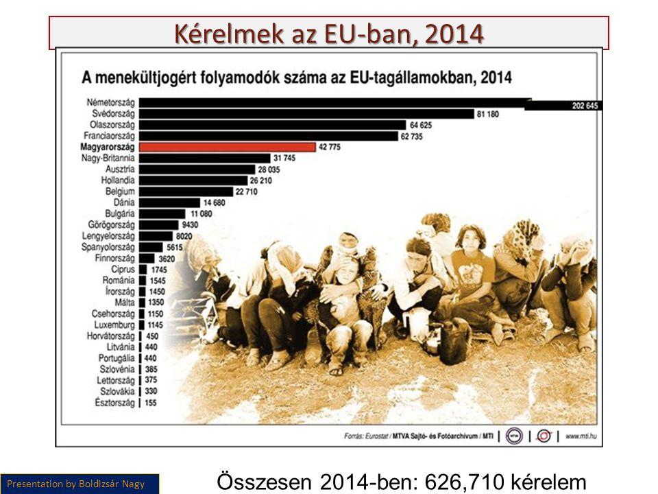 Kérelmek az EU-ban, 2014 Presentation by Boldizsár Nagy Összesen 2014-ben: 626,710 kérelem
