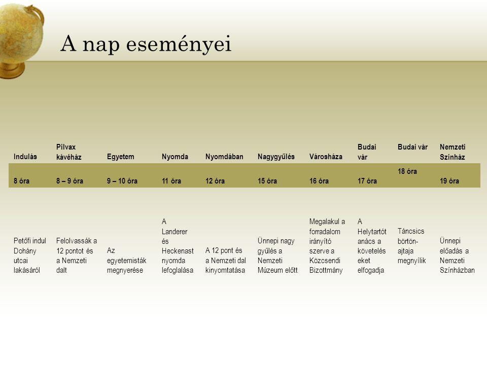 A nap eseményei Indulás Pilvax kávéházEgyetemNyomdaNyomdábanNagygyűlésVárosháza Budai vár Nemzeti Színház 8 óra8 – 9 óra9 – 10 óra11 óra12 óra15 óra16