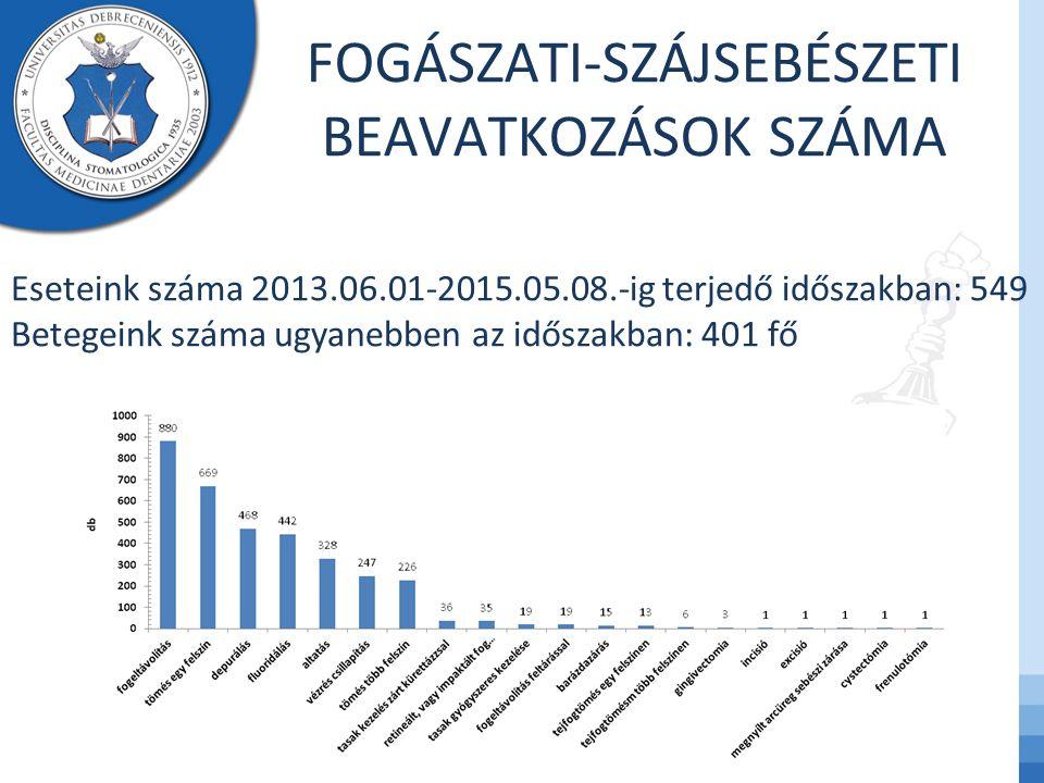 FOGÁSZATI-SZÁJSEBÉSZETI BEAVATKOZÁSOK SZÁMA Eseteink száma 2013.06.01-2015.05.08.-ig terjedő időszakban: 549 Betegeink száma ugyanebben az időszakban: